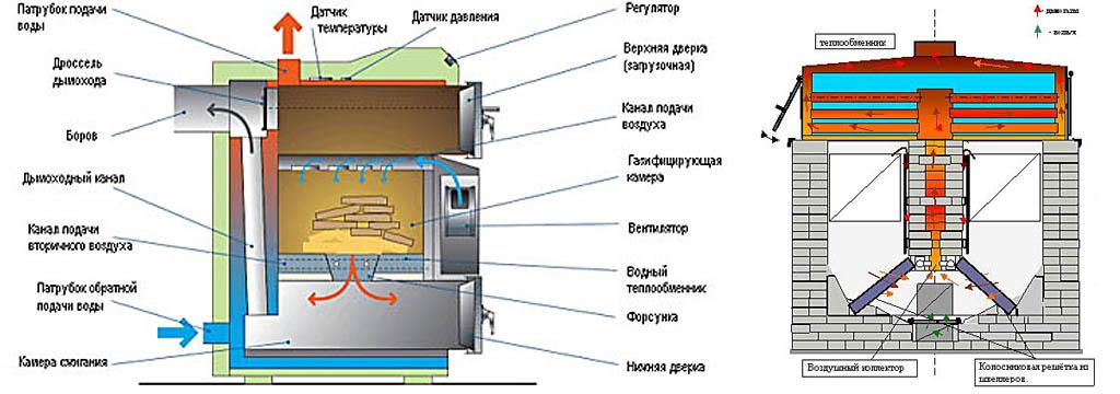 Прямоточный и теплоаккумулирующий пиролизные котлы