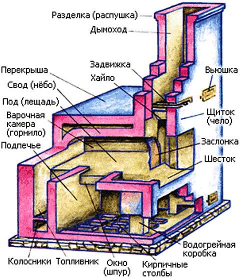 Схема печи Подгородникова