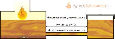 Схема питания топливом пиролизной печи