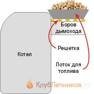 Сушилка для топлива