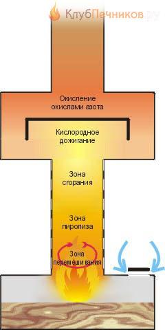 Схема работы пиролизной печи