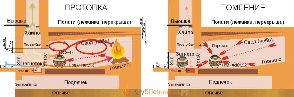русская печь схема фото