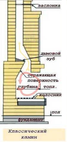 Схема классического английского камина