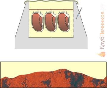 Устройство мангала с коптильней