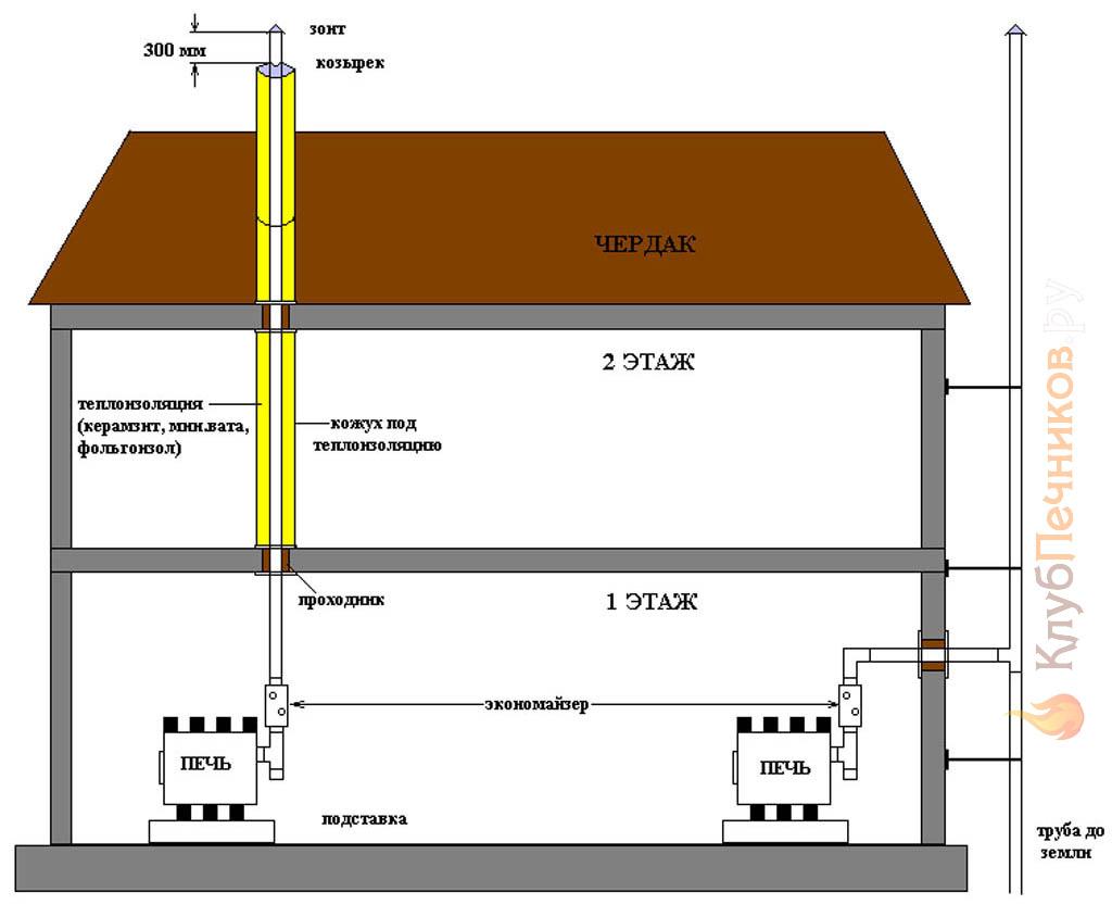 Варианты установки буллера в помещении