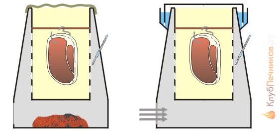 Устройство коптилен горячего копчения
