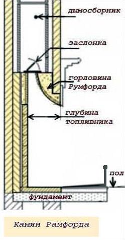 Схема английского камина Рамфорда