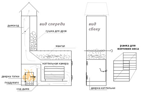 Устройство стационарного мангала с коптильней