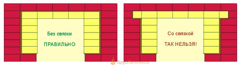Несвязанные и связанные строительные модули
