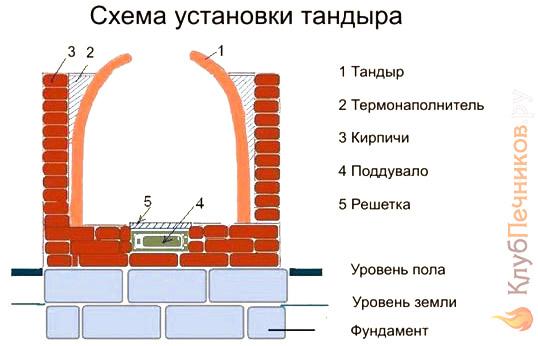Схема установки тандырной печи