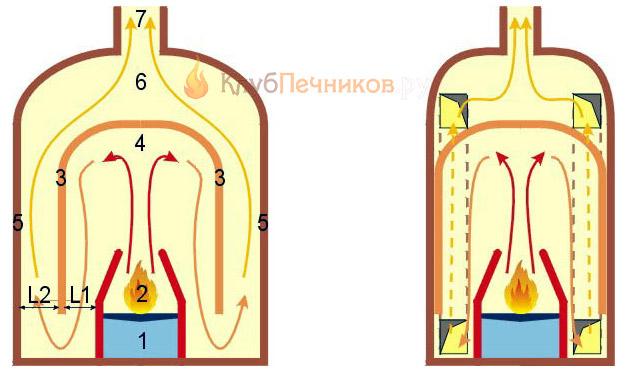 Схемы двухколпаковых печей