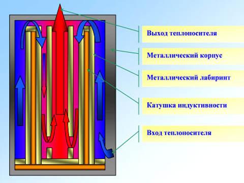Схема индукционного водогрейного котла