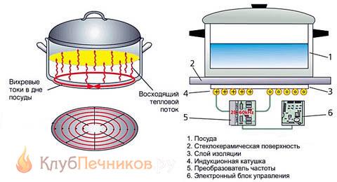 Схема кухонной индукционной плиты
