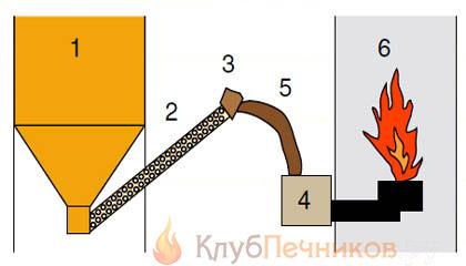 Схема устройства пеллетного котла