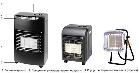 Газовые обогреватели с керамическими горелками