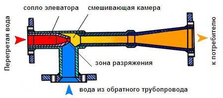Схема элеваторного узла системы отопления