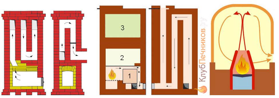 Основные конвективные схемы бытовых печей