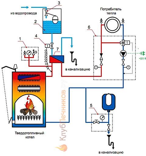Типовая схема обвязки котла на