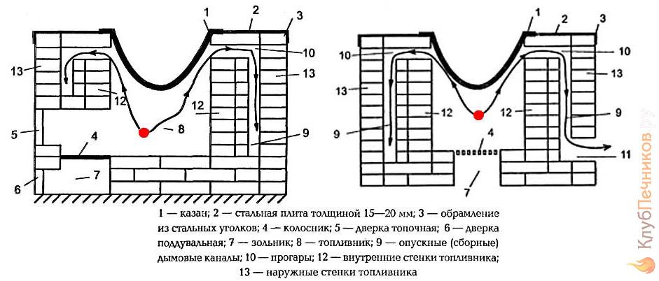 Схема строения печи для плова
