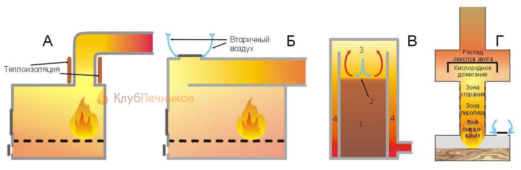 Схемы металлических бытовых печей