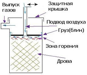 Схема печи бубафоня