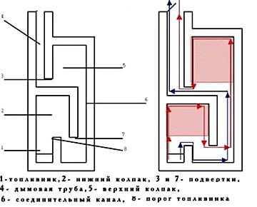 Схема двухколпаковой печи