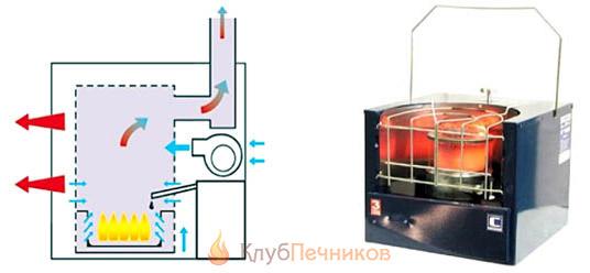 Дизельная инфракрасная печь