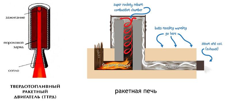 Как сделать твердое топливо своими руками