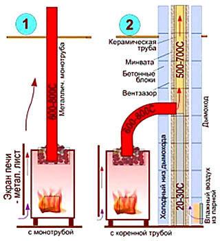 Выходы металлической банной печи в дымоход