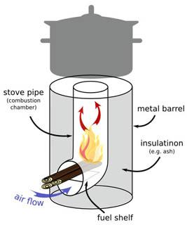 Схема ракетной печи из банок