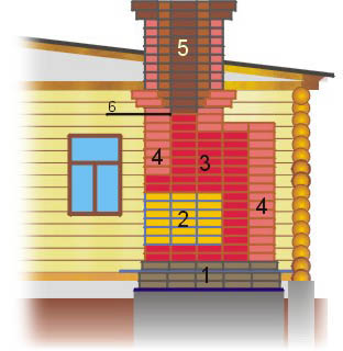 Расположение разных видов кирпича в строении печи