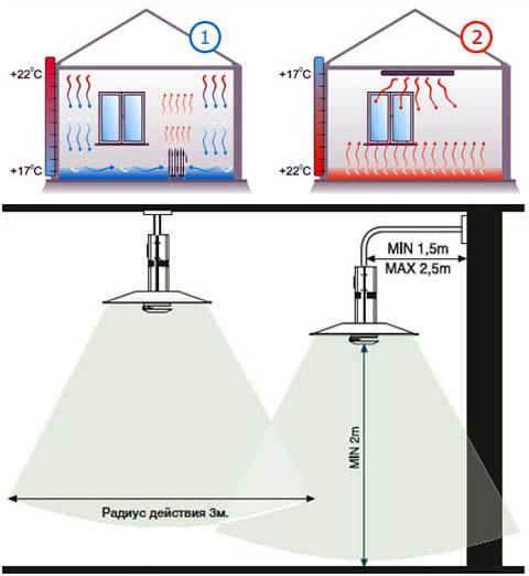 К принципу инфракрасного отопления сверху