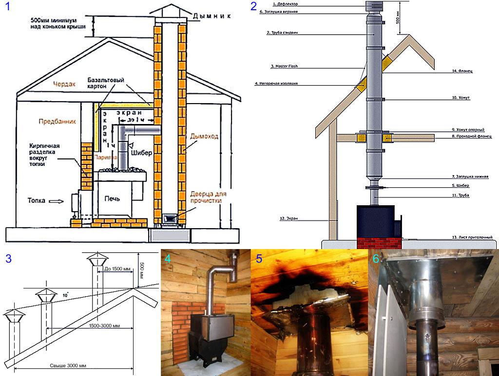 Устройство и особенности дымоходов металлических печей