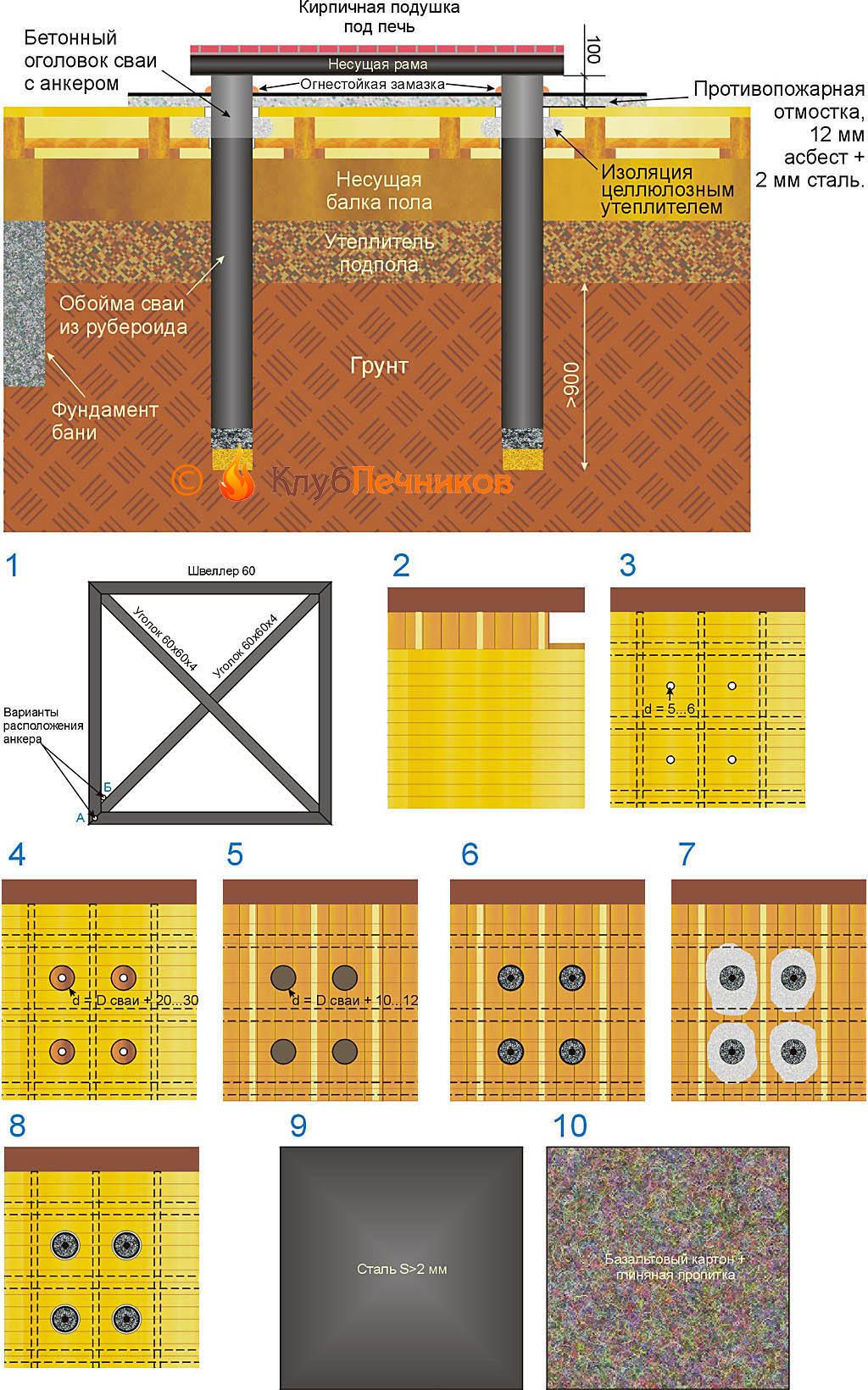 Схема устройства и порядок постройки свайного фундамента для печи сквозь пол