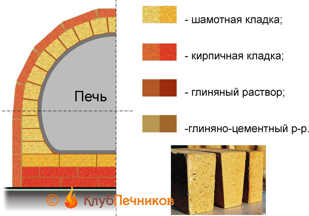 Можно ли обложить металлическую печь кирпичом