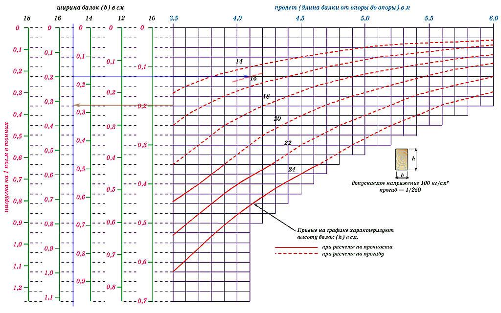 Номограмма для расчета несущей способности деревянных балок