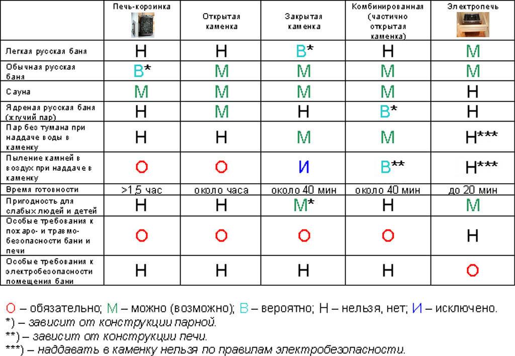 Сводная таблица потребительских качеств металлических печей.