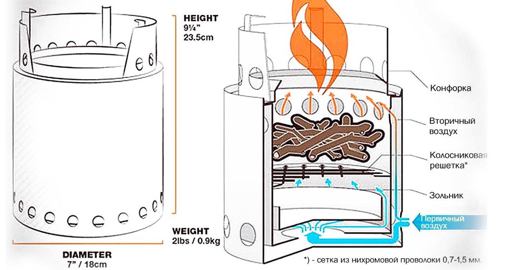 Схема устройства пиролизной походной печи-щепочницы