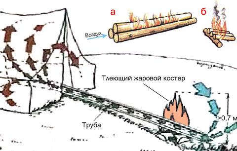 Обогрев палатки костром и трубой