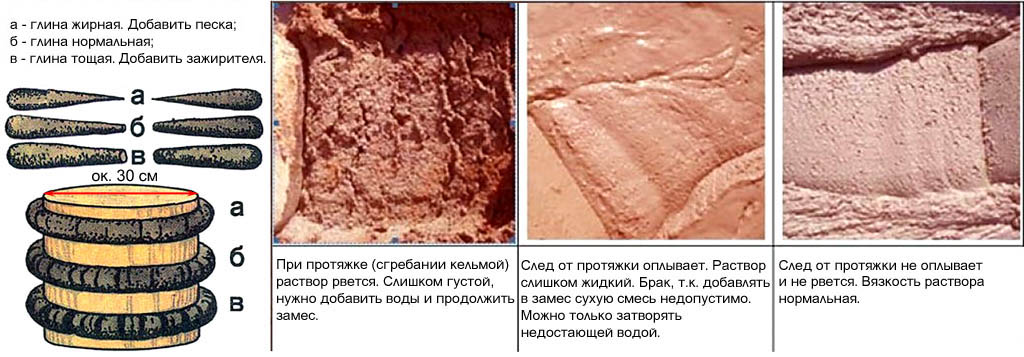 Определение жирности глины и текучести рабочего глиняного раствора для печей