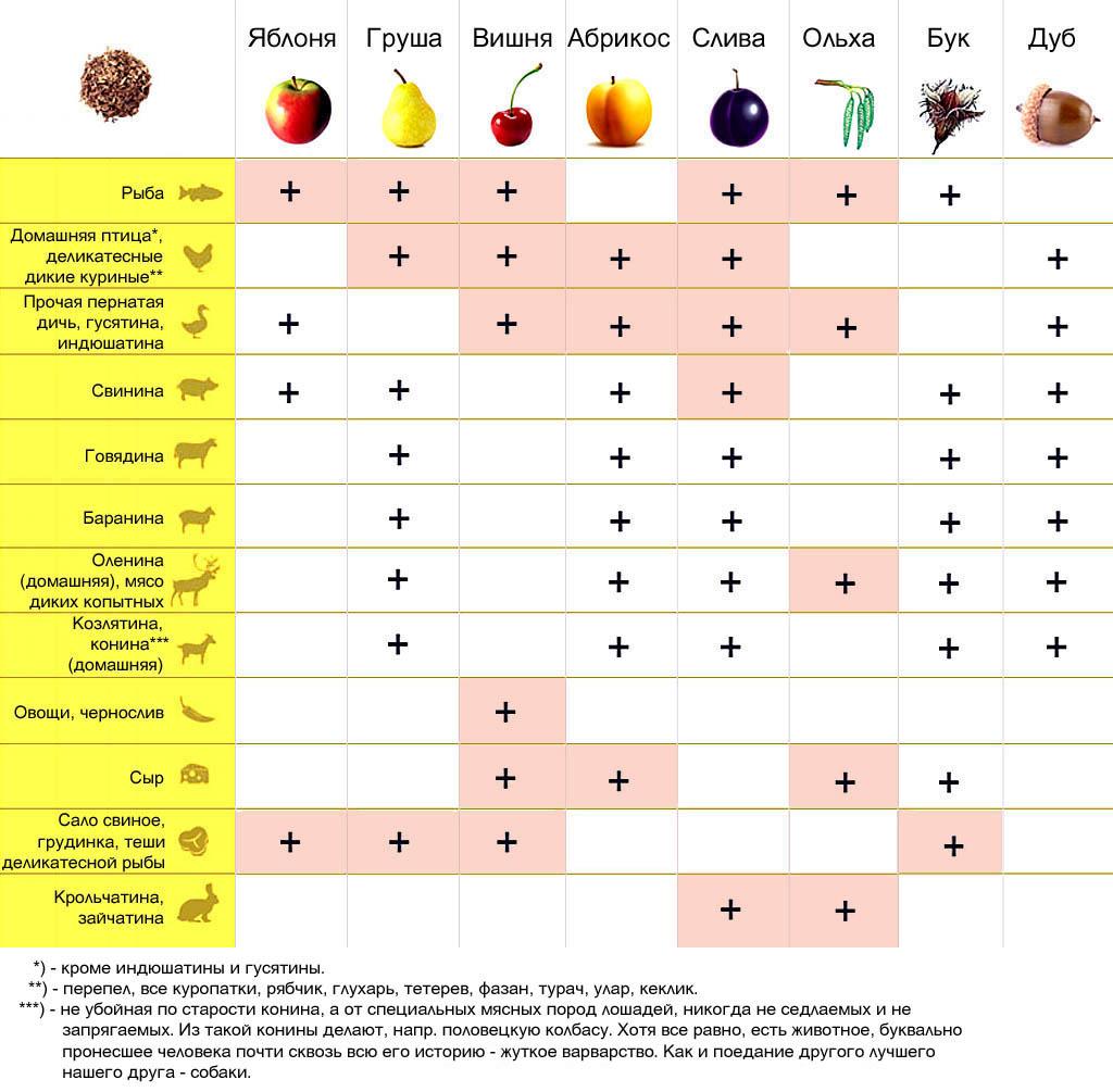 Таблица совместимости продуктов и щепы для копчения