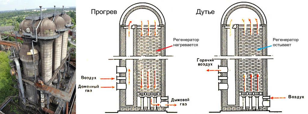 Внешний вид и устройство кауперов доменной печи