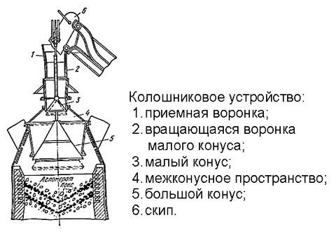 Устройство колошникового аппарата доменной печи
