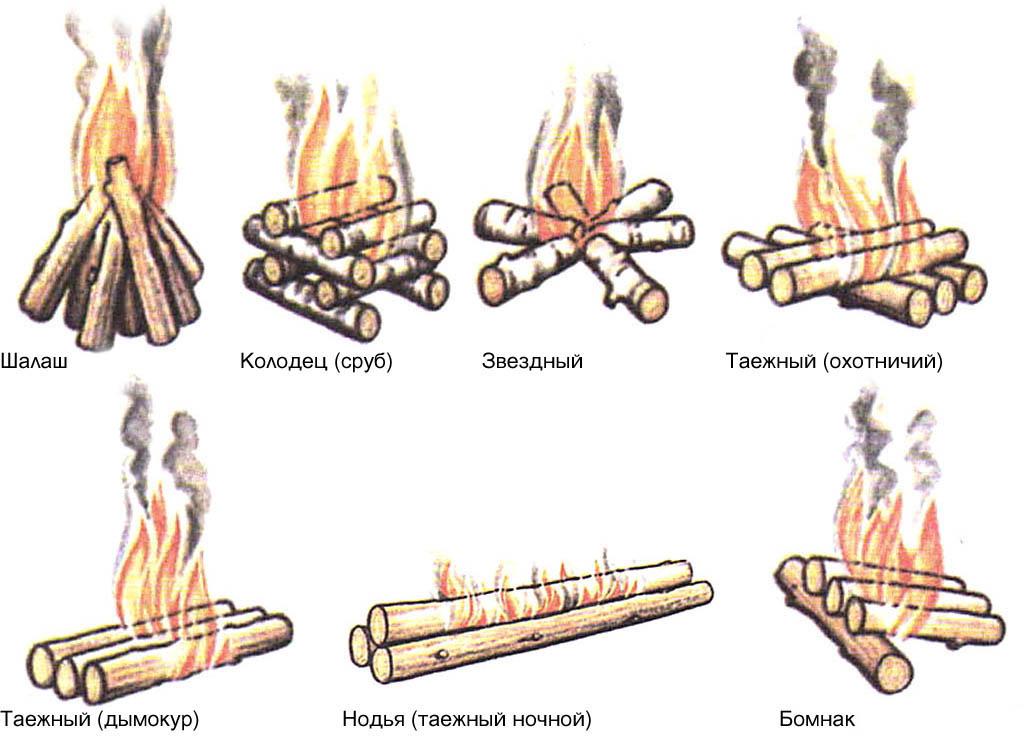 Основные виды костров
