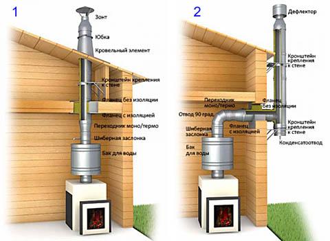 Конструкции дымоходов прямого и пристяжного
