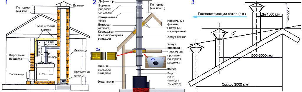 Устройство внутренних дымоходов и требования к расположению дымовой трубы относительно конька крыши