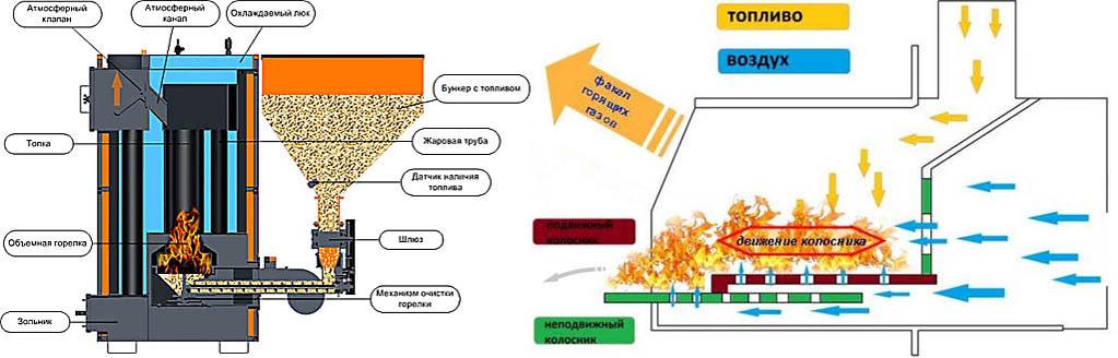 Пеллетные горелки с гравитационной подачей топлива