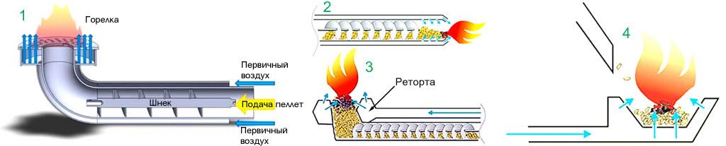 Способы подачи топлива из питателя в пеллетную горелку