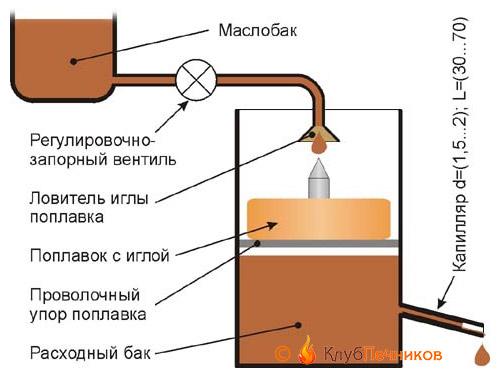 Схема безопасного питания капельной печи из расходного бачка с предохранительным клапаном и капилляром
