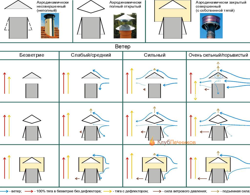 Аэродинамические схемы дефлекторов дымовых труб